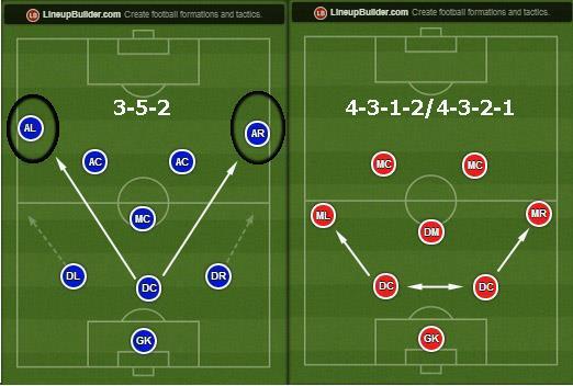 Схема в футболе 5-4-1