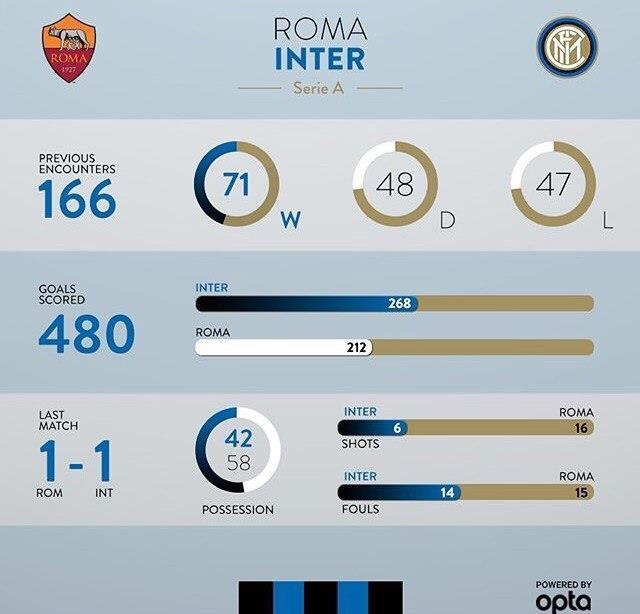 Рома насвоем поле обыграла Интер