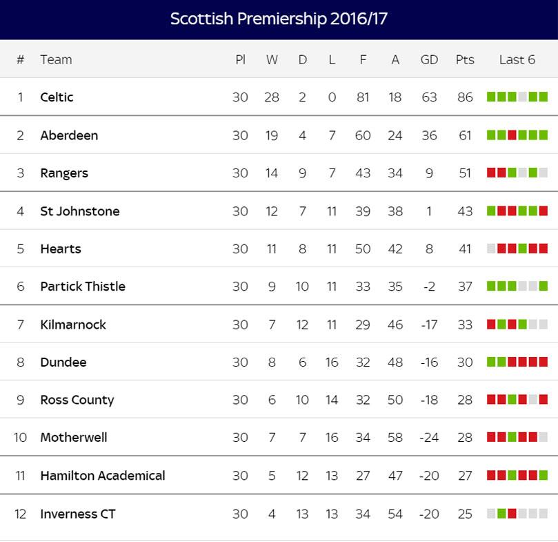 «Селтик» стал чемпионом Шотландии вшестой раз подряд