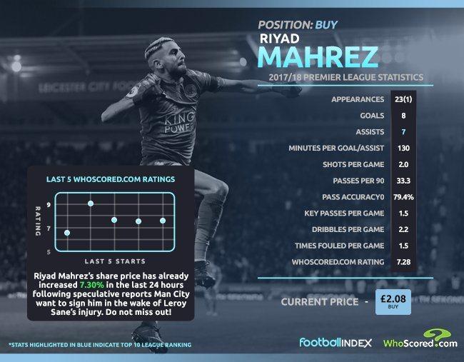 «Манчестер Сити» отказался оттрансфера Рияда Мареза