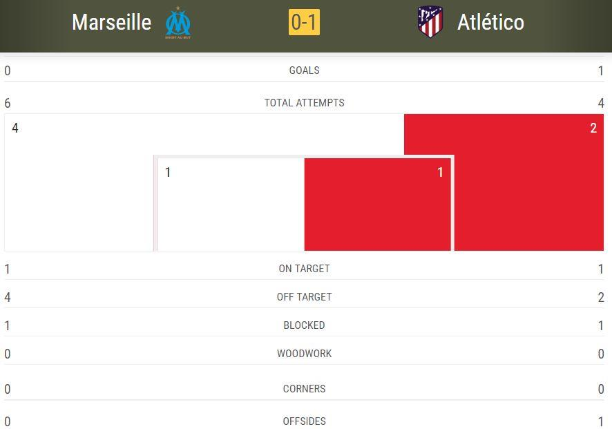 Статистика с сайта УЕФА