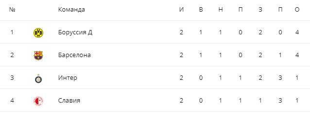 Боруссия турнирная таблица группы f