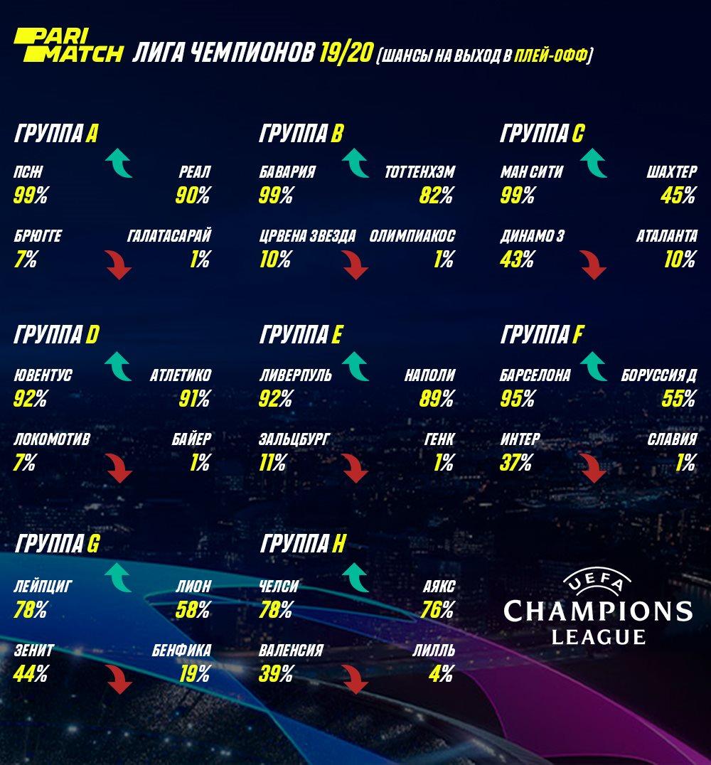 На экваторе: шансы команд на плей-офф Лиги чемпионов
