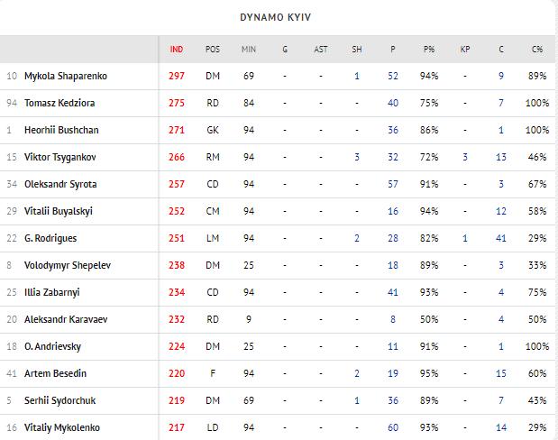 Шапаренко — лучший игрок Динамо в матче против Вильярреала по версии Instat, Миколенко — худший