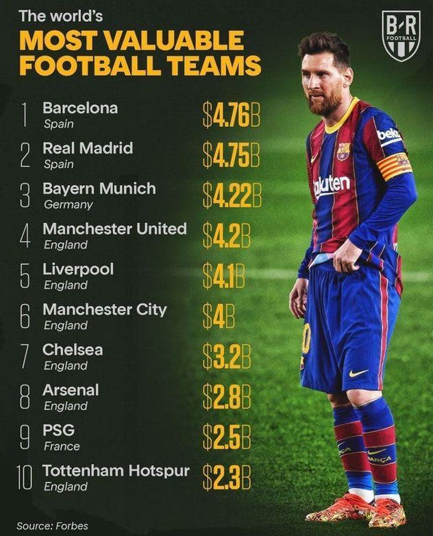 Барселона — самый дорого клуб мира, согласно Forbes - football.ua