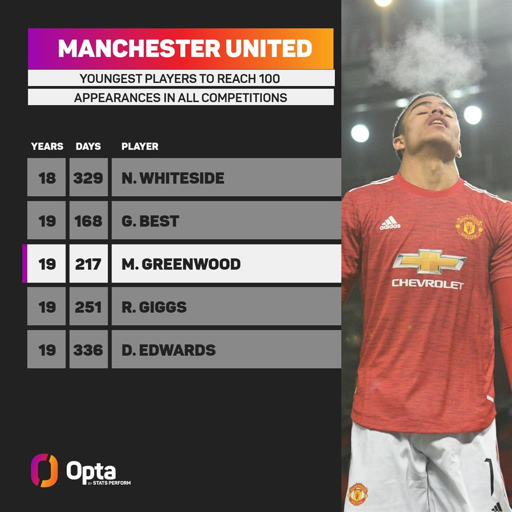 Гринвуд — самый молодой англичанин, который провел 100 матчей за Манчестер Юнайтед