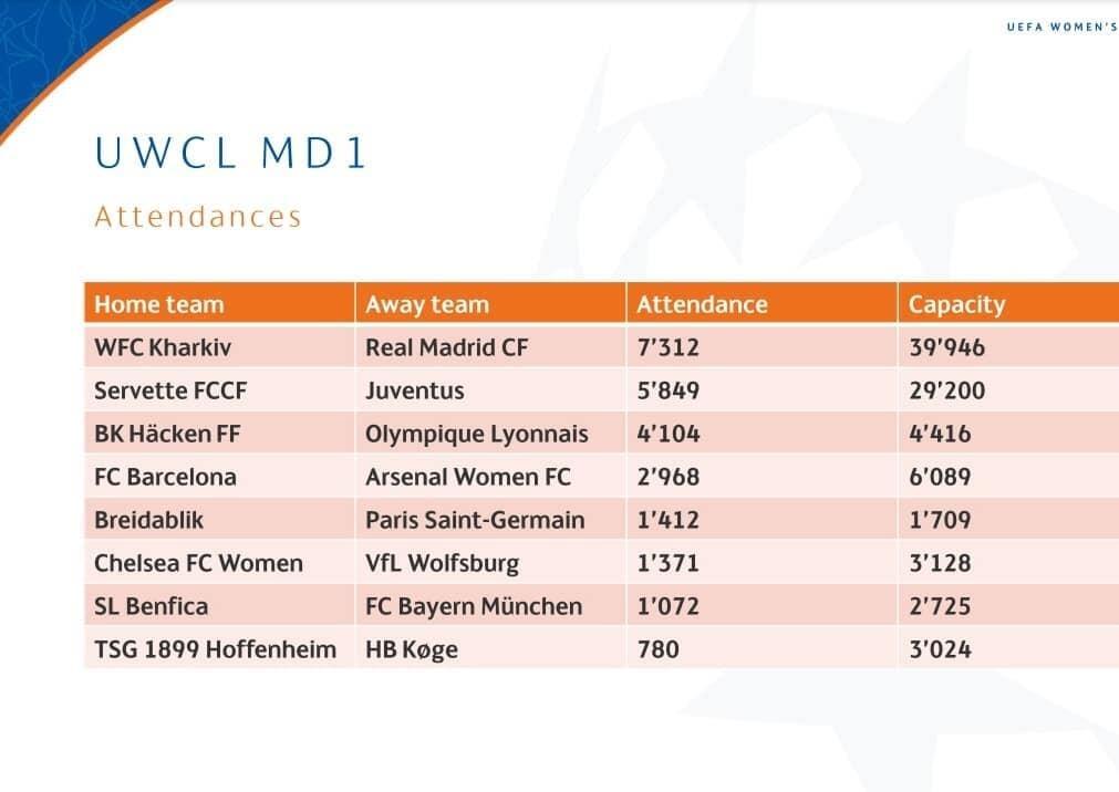 Матч Жилстрой-1 — Реал стал самым посещаемым в первом туре женской Лиги чемпионов