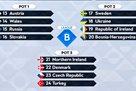 Лига наций: Украина может сыграть с Уэльсом, Данией, Турцией, Словакией, Северной Ирландией, Чехией и Австрией