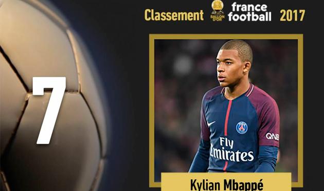 Мбаппе — самый молодой футболист, попавший в ТОП-10 Золотого Мяча