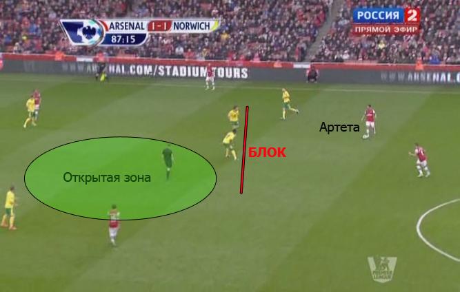 атака Арсенал развивается
