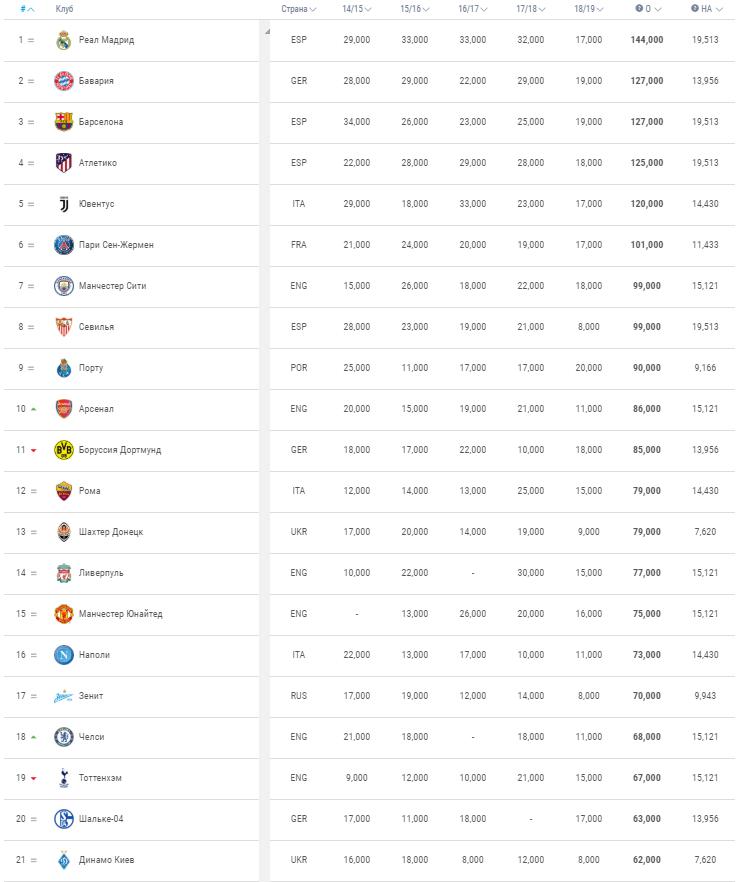 Клубный рейтинг фифа 2019 [PUNIQRANDLINE-(au-dating-names.txt) 37