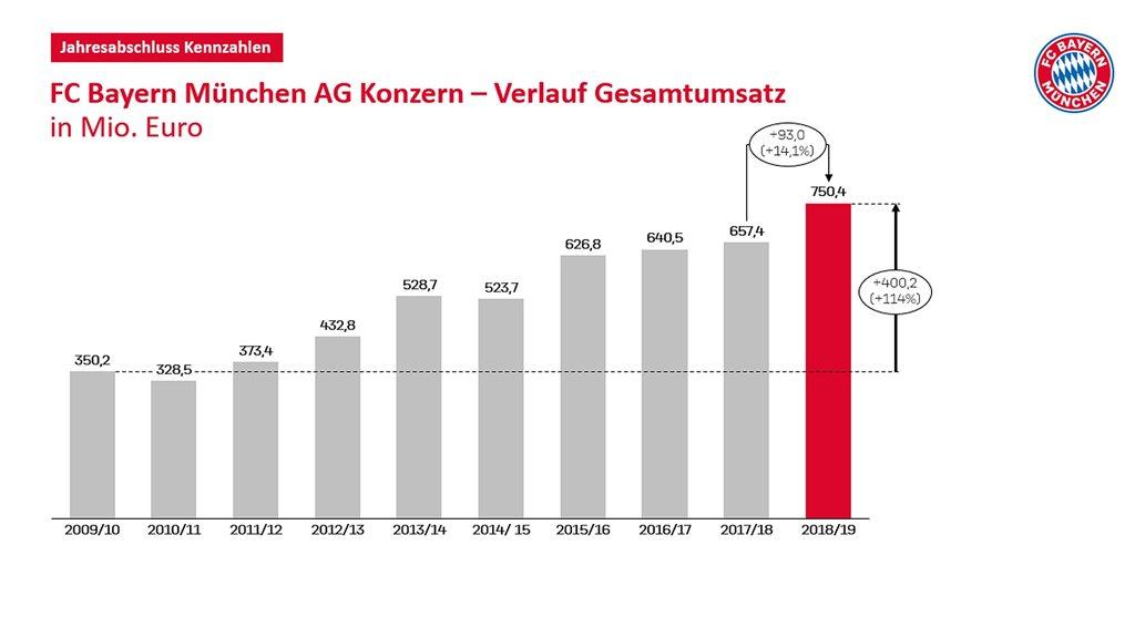 График роста доходов Баварии, fcbayern.com