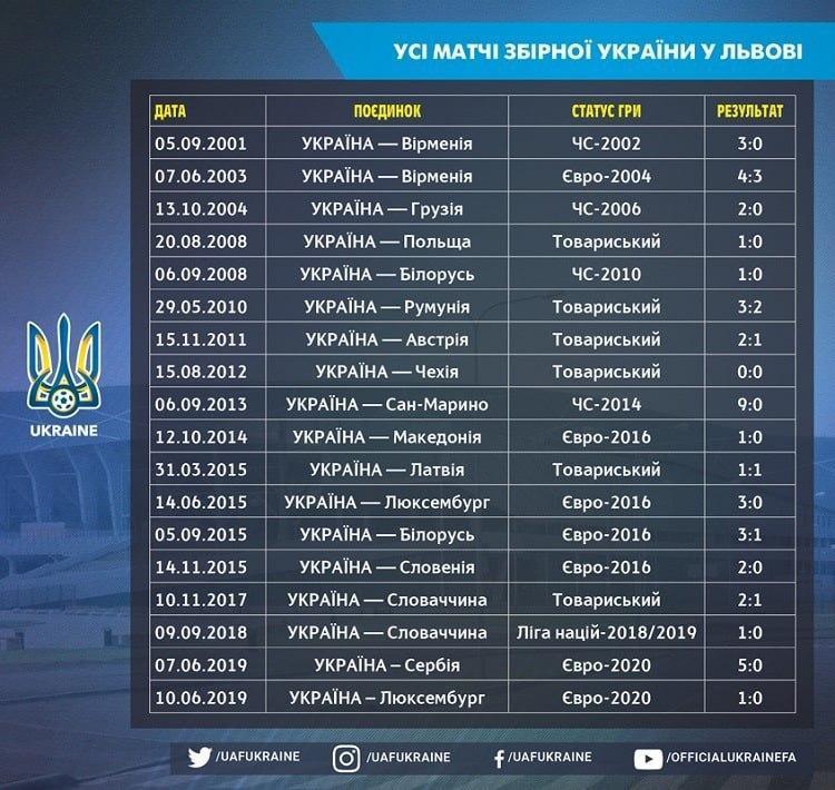 Сборная Украины продлила свою беспроигрышную серию на Арене-Львов до 13 матчей