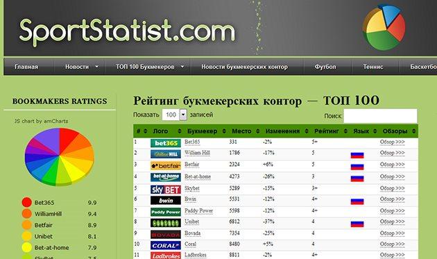 Международный рейтинга букмекерских контор [PUNIQRANDLINE-(au-dating-names.txt) 63