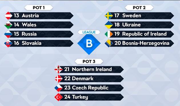 Лига наций: Украина может сыграть с Уэльсом, Данией и Словакией