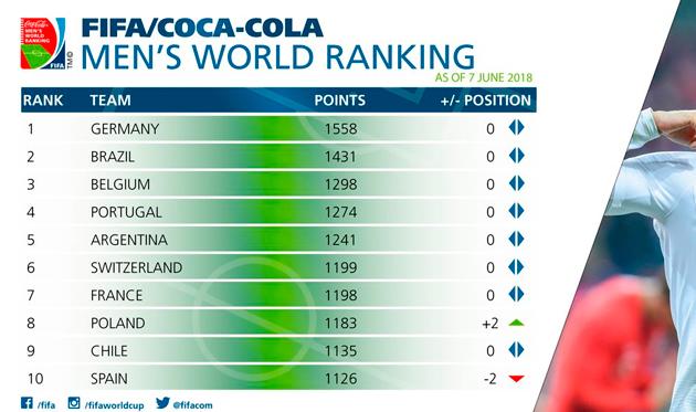 Рейтинг ФИФА: Украина потеряла пять позиций