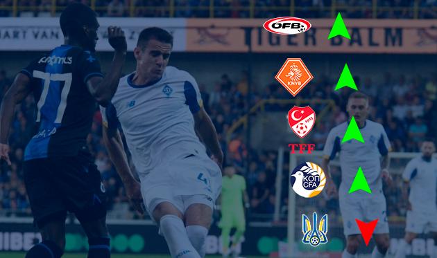 Вылет Динамо в ЛЕ — хорошо для Украины или как не оказаться ниже Кипра