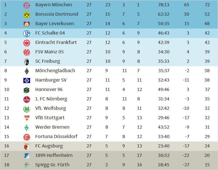 2- я бундеслига турнирная таблица